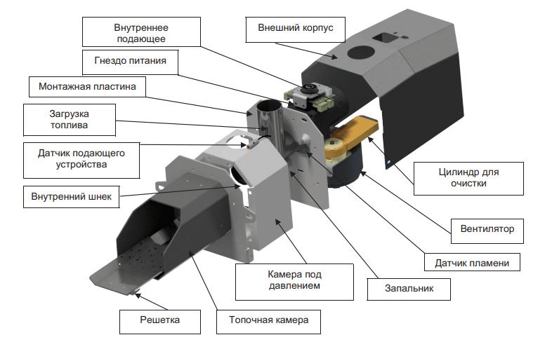 Схема устройства факельной горелки